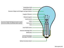how to open a light bulb out breaking it 10 steps pictures an understanding about the light bulb s parts
