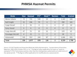 Hazmat Position In Train Chart Toolkit For Hazardous Materials Transportation Education