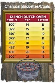Campy Canadians Crock Pot Slow Cooker To Dutch Oven Conversion