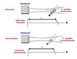 Doppler Ultrasound Principles And Practice