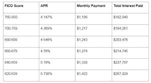 How Your Credit Score Affects Your Mortgage Rates Forbes