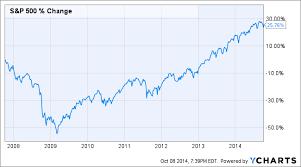 2009 Stock Market Chart Bear Market Anniversary How Todays Market Is Like 2007 Money