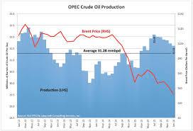 Opec Production Cut Unlikely Until U S Production Declines