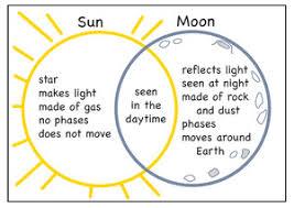 Earth Moon Venn Diagram Search Venn Diagrams The Mailbox
