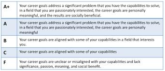 personal career goal essay career goals essay bartleby