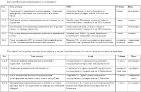 Местное самоуправление в Кыргызской Республике перспектива есть  После представления каждого доклада от участников конференции поступали вопросы и комментарии рекомендательного характера