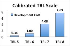 Technology Readiness Level Figure 4 From Calibrating The Technology Readiness Level Trl Scale