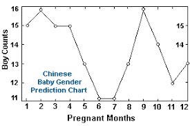 Chinese Gender Predictor At United States Chinese Baby
