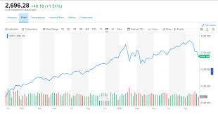Risk Management Dalton Financial Llc