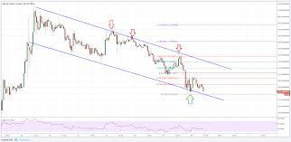 Still, basic calculations via market. Bitcoin Gold Price Forecast Btg Usd S Declining Streak Cryptosrus