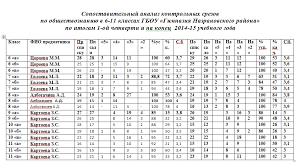 сопоставительный анализ контрольных срезов по итогам i й четверти  Контрольная работа состояла из двух вариантов по 10 вопросов для каждого варианта