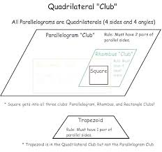Quadrilateral Properties Chart Answers Worksheet Quadrilaterals Kookenzo Com