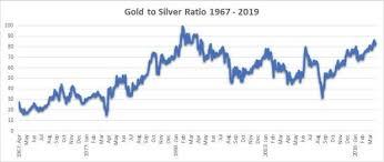 Gold Silver Ratio Trading Strategies Ig En