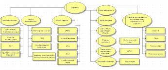 Реинжиниринг бизнес процессов ОАО Ростелеком  2 1 Действующая организационная структура управления филиала ОАО Ростелеком
