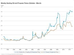 Propane Price Chart How Much Does Propane Cost Find The Best Propane Deal For