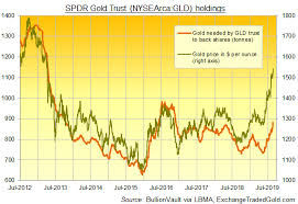 Raft Steam Charts Gold Prices End August With Raft Of All Time Records As Gld