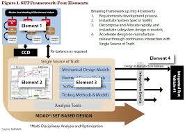 Dau News Navair Systems Engineering Transformation