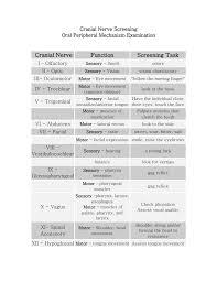 Cranial Nerve Exam Chart Cranial Nerve Screening