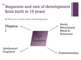 Physical Development 16 19 Years Chart Unit 6 Understand Child And Young Person Development Ppt