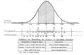 How To Read A Bell Curve Chart Bell Curve Standard Deviations Percentiles Standard