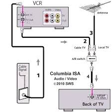 tv hookup how to connect tv cable antenna 1 cable tv signal input provides vcr tuner cable channels 2 cable tv signal out to tv from vcr converted to vhf channel 3 or 4 3 antenna signal