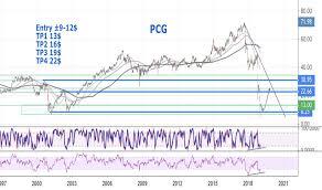Pcg Tradingview