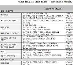 English Verb Chart Pdf Education Verbs In Grammar Notes