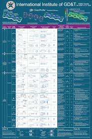 Asme Y14 5 Tolerance Chart Gd T Reference Chart Asme Y14 5 2009 Gd T Symbols In 2019