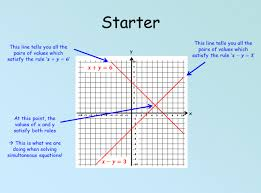 simultaneous equations graphically powerpoint and worksheet for ks3 maths