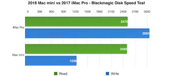 Imac Speed Comparison Chart Mac Mini 2018 Review Apples Most Versatile New Mac Video