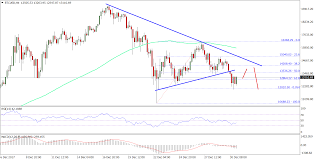 Bitcoin Price Weekly Analysis Btc Usd Remains At Risk