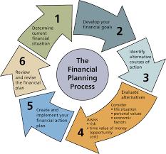 Personal Finance Model Breaking Free Of Financial Bondage Hubpages