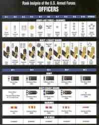 Military Officer Rank Chart Military Rank Chart Army Us Military Rank Chart Enlisted