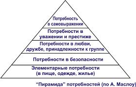 Потребление и потребности Реферат Потребление и потребности