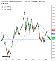 Ltc Eur Chart Chart Of The Day Is The Euro Heading Toward A Collapse