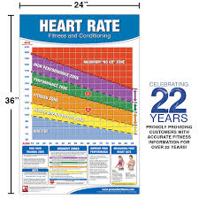 Target Heart Rate By Age And Gender Chart Fitness Heart Rate Chart Poster Fitness Heart Rate Poster