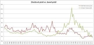 Bond Market Historical Chart The Ratio Of Dividend Yields To Bond Yields In Historical