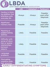 Difference Between Alzheimer S And Dementia Chart Recognizing Alzheimers Cousin Lewy Body Dementia Lewy