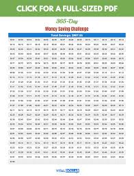 Penny Money Challenge Chart 13 Awesome Money Saving Challenges Vital Dollar