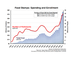 food stamp spending and enrollment double in five years mercatus food stamp enrollment increased and spending doubled as unemployment and the