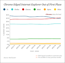 Google Charts Explorer Google Chrome Takes The Lead Over Internet Explorer In The