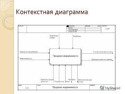 Презентация на тему Дипломная работа на тему Информационная  5 Контекстная диаграмма
