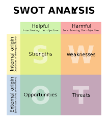Swot Analysis Wikipedia
