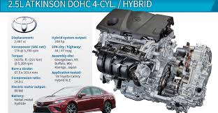 2018 Wards 10 Best Engines Winner: Toyota Camry Hybrid | WardsAuto
