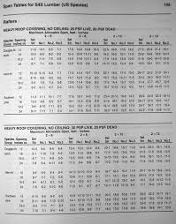 2x4 Ceiling Joist Span Chart Educate Me On Rafter Span Calculations Page 2 Framing