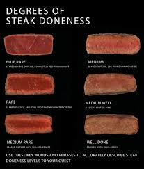 Degree Of Steak Doneness Chart How To Cook Steak Degrees