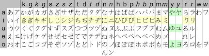 File Kana Chart Svg Wikimedia Commons