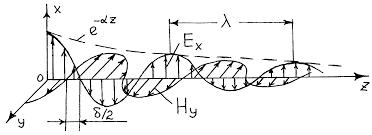 Реферат Электромагнитные волны com Банк рефератов  Электромагнитные волны