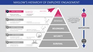 Powerpoint Hierarchy Templates Maslows Hierarchy Of Employee Engagement Powerpoint Template