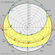 London Sun Path Diagram Solar Path Diagram Sun Chart